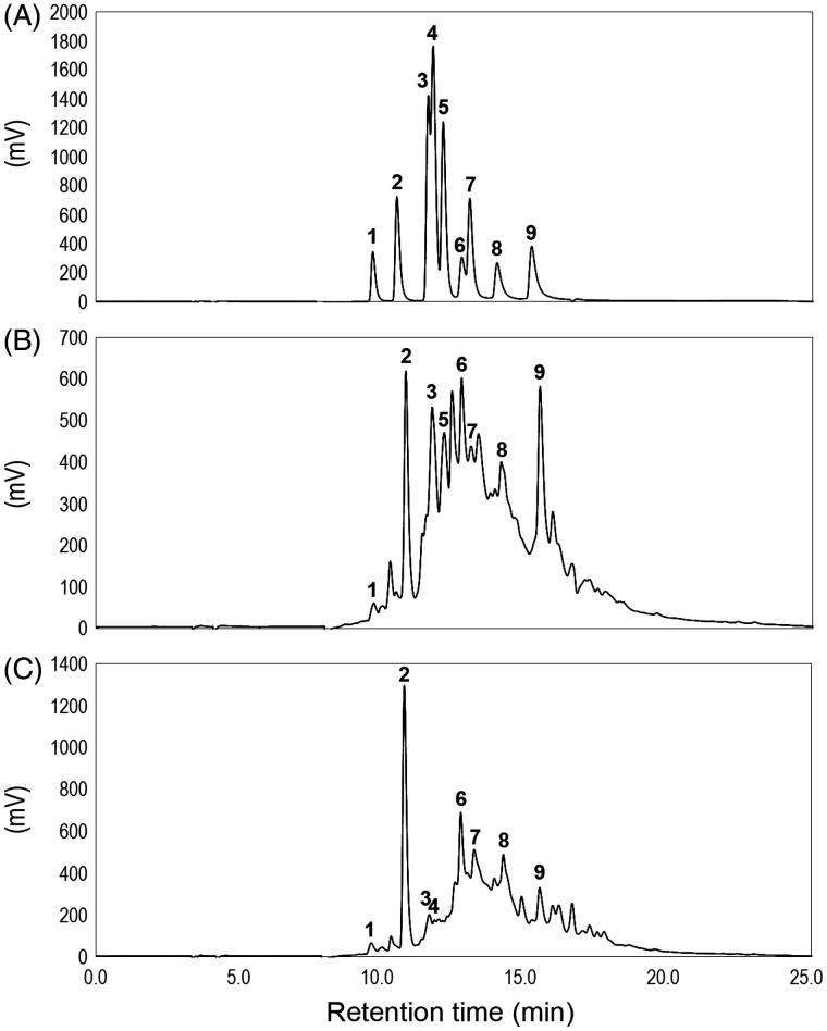 HPLC chromatograms of (A) the authentic compounds, (B) the IRG active fraction F 7 and (C) the IRG active fraction F 8 . Peaks: 1, (+)-catechin; 2, caffeic acid; 3, ferulic acid; 4, p -coumaric acid; 5, <t>syringic</t> aldehyde; 6, myricetin; 7, propyl gallate; 8, quercetin; 9, kaempferol. Detection was performed at 280 nm.