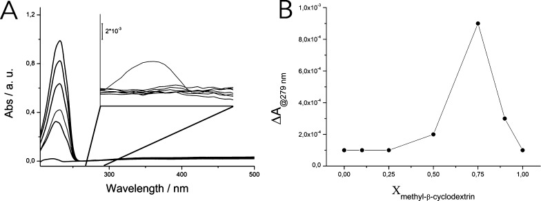 (A) UV–vis spectra recorded for the different solutions obtained by mixing specific amounts of spiramycin I and methyl-β-cyclodextrin. A new absorption band located at 279 nm was revealed in the E solution, corresponding to a methyl-β-cyclodextrin/spiramycin I molar ratio of 3:1 (gray line). In the inset a magnification of the 260–310 nm region is reported to better visualize the 279 nm absorption band. (B) Job plot obtained for the complex methyl-β-cyclodextrin@spiramycin I (Δ A at 279 nm and Δ A @279 nm for all acquired spectra vs methyl-β-cyclodextrin molar fraction, χ).