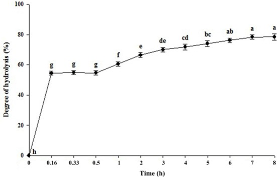 Time course of whey protein concentrate (WPC) hydrolysis by trypsin and α-chymotrypsin. Values are mean of three replicate means (n=3)±SD. The different letters indicate statistically significant differences (p