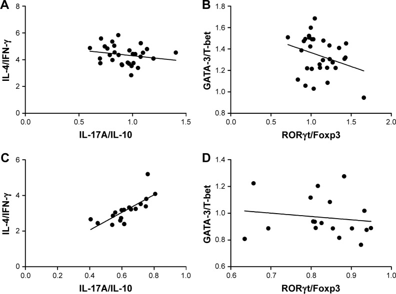 Spearman's correlation analysis between Th17/Treg and Th2/Th1 homeostasis in asthmatic patients. Notes: Correlation analysis between IL-17A/IL-10 and IL-4/IFN-γ ( A , r = −0.201, P = 0.278) and RORγt/Foxp3 and GATA-3/T-bet in exacerbation group ( B , r = −0.250, P = 0.173) and between IL-17A/IL-10 and IL-4/IFN-γ ( C , r = 0.876, P = 0.054) and RORγt/Foxp3 and GATA-3/T-bet ( D , r = −0.231, P = 0.338) in non-exacerbation group. P -value less than 0.05 means significant correlation. Abbreviations: Foxp3, forkhead/winged helix transcription factor 3; GATA-3, GATA binding protein 3; IFN-γ, interferon-γ; IL, interleukin; RORγt, retinoic acid–related orphan receptor gamma T; T-bet, T-box expressed in T cells.