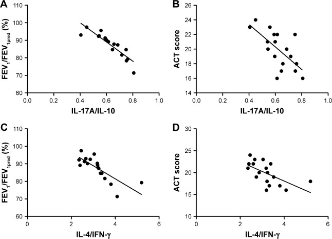 Spearman's correlation analysis between cytokine expression ratios and disease severity in non-exacerbation group. Notes: Correlation analysis between IL-17A/IL-10 and FEV 1 /FEV 1pred ( A , r = −0.965, P = 0.003) and ACT scores ( B , r = −0.667, P = 0.029) and between IL-4/IFN-γ and FEV 1 /FEV 1pred ( C , r = −0.842, P = 0.004) and ACT scores ( D , r = −0.467, P = 0.044). P -value less than 0.05 means significant correlation. Abbreviations: ACT, Asthma Control Test Questionnaire; FEV 1 , forced expiratory volume in the first second; IFN-γ, interferon-γ; IL, interleukin.