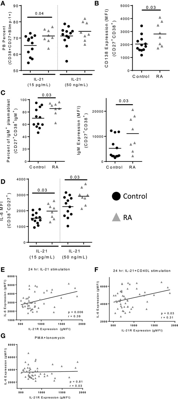 IL-21 mediated plasmablast differentiation is enhanced in RA. Naïve B cells were isolated from PBMC of control ( n = 12) and RA patients ( n = 8) and cultured with IL-21 (15 pg/mL or 50 ng/mL) and CD40L for 12 days. (A) Plasmablast percent was measured by staining for <t>CD38</t> + CD27 + Blimp-1 + cells following 12 days of culture with either low (15 pg/ml) or high (50 ng/ml) levels of IL-21 in addition to CD40L. (B) CD138 expression was determined on plasmablasts (CD38 + CD27 + ) from RA subjects and controls following high dose IL-21 and CD40L culture. (C) Frequency of IgM + plasmablasts (CD38 + CD27 + ) were assessed following 12 days of culture with high dose IL-21 and CD40L (left). IgM gMFI was assessed in plasmablasts by intracellular staining (right). (D) IL-6 gMFI was assessed on plasmablasts in response to low or high dose IL-21 in addition to CD40L stimulation in controls and RA subjects. (E) IL-21 expression correlates with IL-6 production following IL-21 stimulation (F) and IL-21+CD40L stimulation but not (G) PMA+Ionomycin stimulation. PBMCs from RA subjects ( n = 52) were stimulated with IL-21 (E) or IL-21+CD40L (F) for 24 h. In the last 4 h of incubation, brefeldin A and monensin were added to prevent export of IL-6. The level of IL-6 was measured by flow cytometry on total B cells. IL-6 production was measured by flow cytometry. IL-21R expression was measured at day 0 on memory B cells. Black circles are controls and gray triangles are RA patients. Significance was assessed using Mann Whitney U tests. Correlation was assessed with the Pearson correlation.