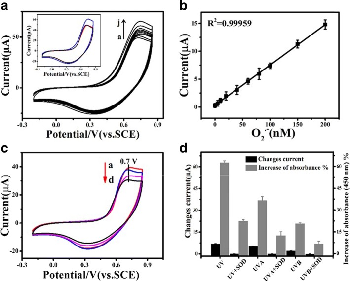 Calibration of CNT@DNA-Mn 3 (PO 4 ) 2 modified glass-carbon electrode for measurement of O 2 •− and electrochemical characterization of O 2 •− released by cells following UVR irradiation. a Cyclic voltammetry (CV) curves measured with PBS and PBS plus different concentrations of KO 2 (nM). a : 0, b : 5, c : 10, d : 20, e : 40, f : 60, g : 80, h : 100, i : 150, j : 200; inset: CV curves measured with PBS (black), PBS plus KO 2 (150 nM, blue), and KO 2 solution added with SOD (300 U mL − 1 , red). b Calibration curve for serial concentrations of O 2 •− . c O 2 •− CV curves of cells under irradiation, a. UV, b . UVA, c . UVB, d . Sham-irradiation control. d Histogram of peak current changes compared to sham-irradiated cells (black column, n = 3) and generation of O 2 •− upon irradiation with UV as quantified by the O 2 •− assay kit: increase of absorbance at 450 nm (grey column, n = 3). SOD: superoxide dismutase. UV (10.5 J cm − 2 = 105 kJ m − 2 ), UVA (10 J cm − 2 = 100 kJ m − 2 ), UVB (0.5 J cm − 2 = 5 kJ m − 2 )