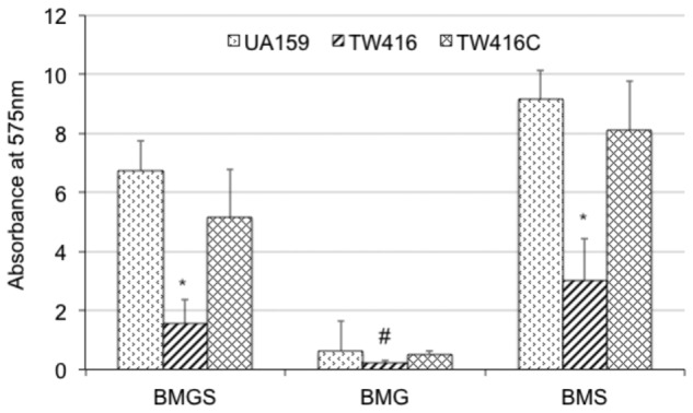 Biofilm formation. S. mutans wildtype (UA159), the mecA mutant (TW416) and its complement strain (TW416C) were grown in BM medium with glucose and sucrose (BMGS), glucose (BMG) or sucrose (BMS). <t>Biofilms</t> were grown on polystyrene surface in 96 well plates and analyzed using a spectrophotometer. Results presented here represent mean absorbance at 575 nm (±standard deviation in error bars) from three independent experiments and ∗ and # P