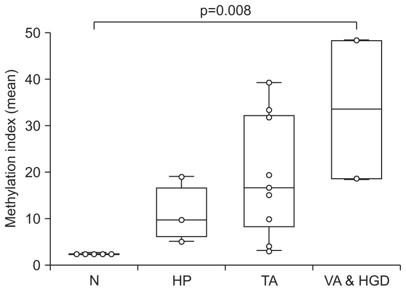 Methylation assessment of SDC2 gene in colorectal tissues by bisulfite pyrosequencing. The methylation level of the SDC2 gene was evaluated in normal mucosa (N), hyperplastic polyp (HP), tubular adenoma (TA) and villous adenoma and high-grade dysplasia tissues (VA HGD). The methylation indexes (MtIs) of each sample are represented with box-and-whisker plots. The difference in the MtI of SDC2 was statistically significant at p