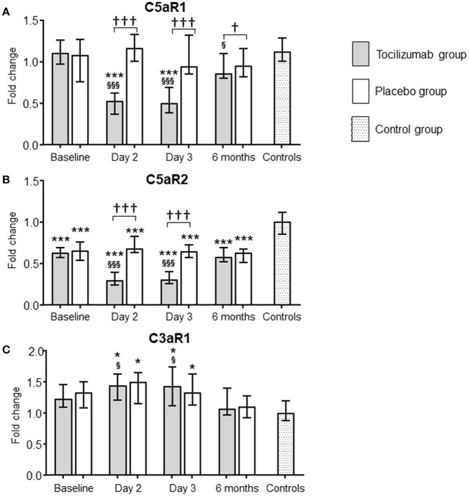 Effect of tocilizumab on the expression of C5aR1, C5aR2, and C3aR in NSTEMI patients. The effect of tocilizumab, a monoclonal antibody inhibiting interleukin 6 receptor (IL-6R), on the expression of the three complement anaphylatoxin receptors [C5aR1 (A) , C5aR2 (B) , and C3aR (C) ] was investigated in patients with non-ST-elevation myocardial infarction (NSTEMI). mRNA levels were quantified by qPCR and related to the reference gene <t>beta-2-microglobulin.</t> The tocilizumab group (gray bars, n = 28) and the placebo group (white bars, n = 32) are presented at four different time-points. Baseline levels show the receptor expression at inclusion, i.e., after hospital admission, before treatment was given. Follow-up time points were day 2 and 3, and 6 months. A group of healthy individuals ( n = 15) were included as controls. The qPCR results were quantified using the 2 −ΔΔCT method, normalized to reference genes and presented as fold change with the healthy controls as calibrator. Data are given as median and 95% CI. * P