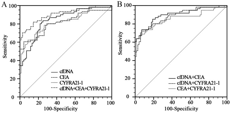 Diagnostic utility of serum cfDNA, CEA and CYFRA21-1 in NSCLC patients. (A) ROC curves of serum cfDNA, CEA, CYFRA21-1 and the combination of the three markers for distinguishing NSCLC patients from normal controls. (B) ROC curves of pairwise combinations of cfDNA, CEA, and CYFRA21-1 for distinguishing NSCLC patients from normal controls. cfDNA, cell-free DNA; NSCLC, non-small cell lung cancer; ROC, receiver operating characteristic.