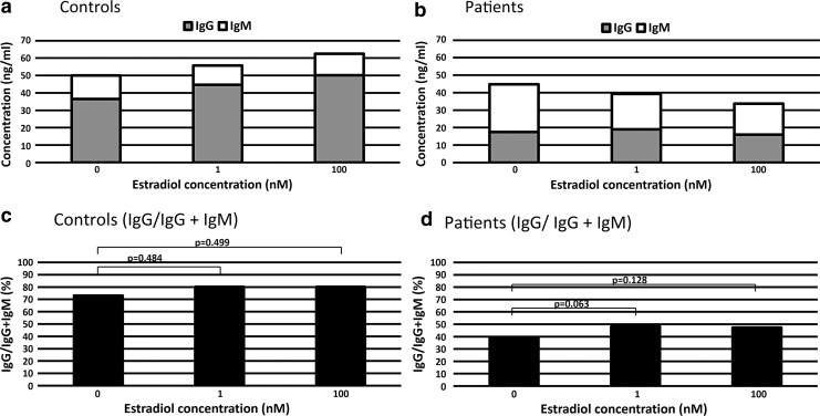 Estradiol increased the ratio of IgG to IgG and IgM (IgG/IgG + IgM) in patients. Pileup production of Ig in healthy controls (a) and patients (b) . The ratio of IgG to IgG and IgM (IgG/IgG + IgM) in healthy controls (c) and patients (d) . In patients, the IgG/IgG + IgM ratio increased between 0 and 1 nM estradiol ( p = 0.063) and between 0 and 100 nM estradiol ( p = 0.128).