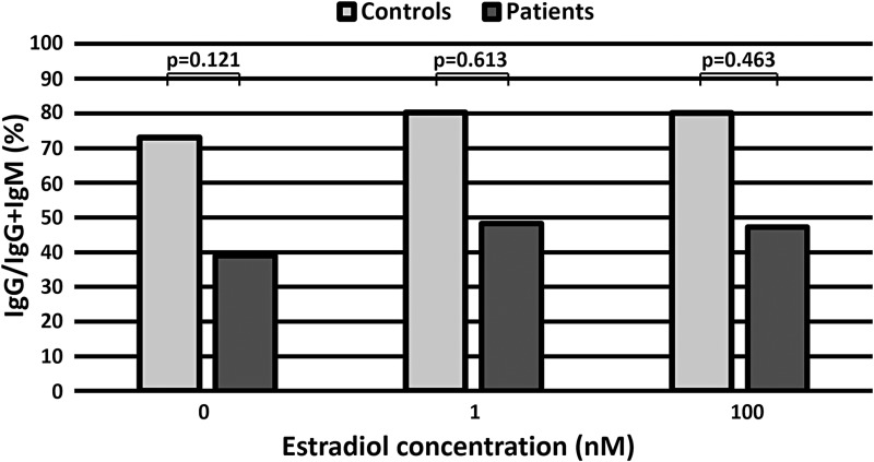 The effect of estradiol on the ratio of IgG to IgG and IgM (IgG/IgG + IgM) in healthy controls and patients. There were no significant differences between healthy controls and patients for each concentration of estradiol.