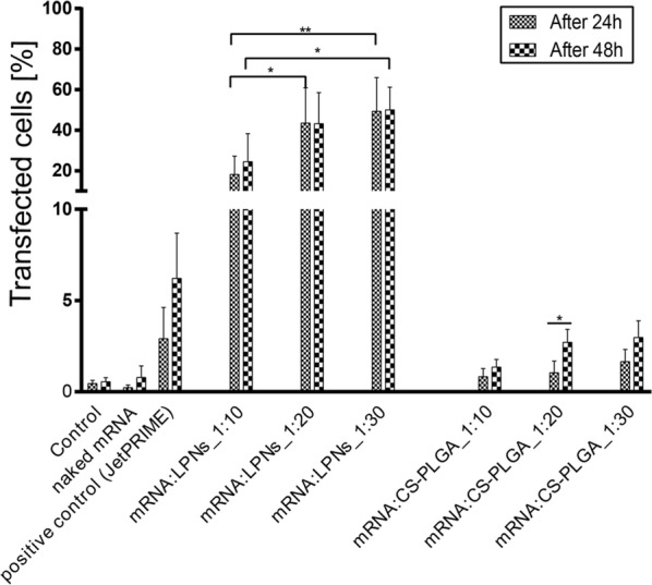 Transfection of non-phagocytic cells, using mRNA:LPNs and mRNA:CS-PLGA at different ratios performed in epithelial A549 cells for 24 h and 48 h post-transfection using flow cytometer. mRNA complexed LPNs reveal a significant higher transgene expression over CS-PLGA NPs. Both NPs show higher transfection rates with higher mRNA:NP ratios and increasing transfection until 48 h post-transfection N = 4, mean ± SD (*p