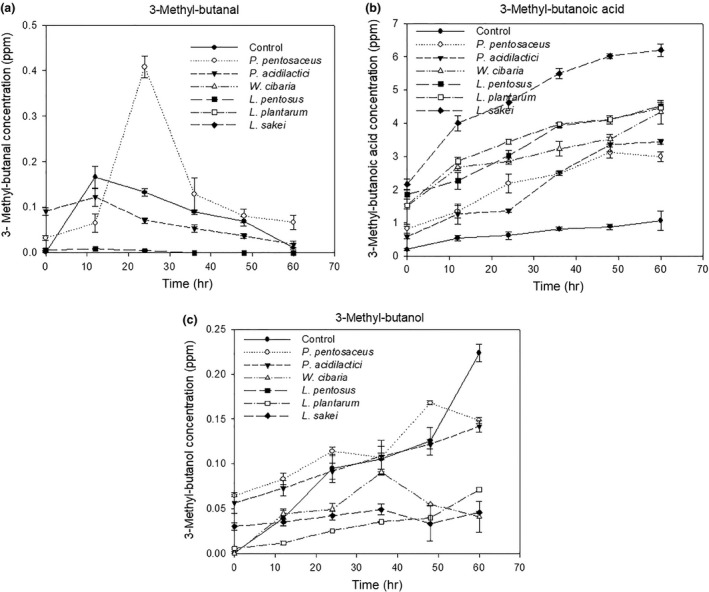 Volatile compound profiles of Thai fermented sausages inoculated with/without LAB starter cultures; (a) <t>3‐methyl‐butanal,</t> (b) 3‐methyl‐butanoic acid, and (c) 3‐methyl‐butanol