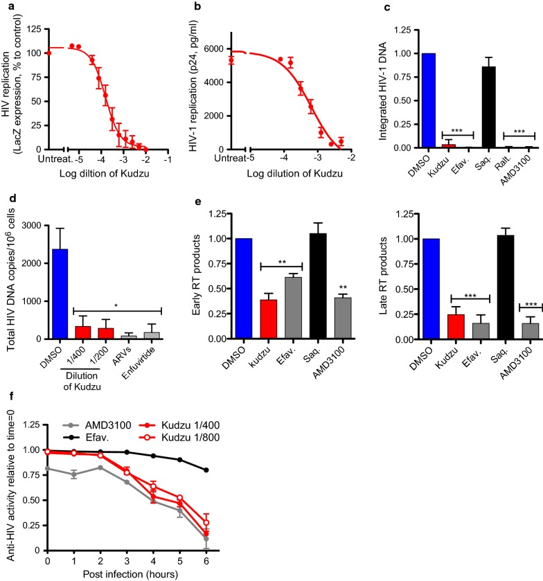 Kudzu inhibits HIV-1 replication of X4 tropic viruses. a , b Activity of Kudzu in acute infection of HeLa-CD4-LTR-LacZ cells with NL4-3. HeLa-CD4-LTR-LacZ cells were infected with HIV-1 NL4-3 strain in the presence of different dilutions of Kudzu. a β-Gal activity was measured 72 h later. Untreat.: untreated. The mean ± SD of 5 independent experiments is represented. b Viral supernatants recovered 72 h post infection were assayed for their p24 antigen content using a sandwich ELISA kit. Untreat.: untreated. Data is a mean ± SD of 2 independent experiments. c Impact of Kudzu on HIV-1 integration. HeLa-CD4-LTR-LacZ were infected with NL4-3 in presence of compounds for 24 h. Next day, DNA was extracted and provirus integration was quantified by Alu-PCR followed by qPCR. Saquinavir (Saq., a protease inhibitor, 200 nM), Efavirenz (Efav., a reverse transcriptase inhibitor, 200 nM), Raltegravir (Ralt., an integrase inhibitor, 200 nM), and AMD3100 (an entry inhibitor, 10 nM) were used as controls. Kudzu was used at 1:200. The mean ± SD of 5 independent experiments is represented. d Impact of Kudzu on HIV-1 integration in primary CD4 + T cells 24 h post-infection and treatment. A cocktail of antiretrovirals (ARVS: 180 nM AZT, a reverse transcriptase inhibitor, 100 nM Efavirenz and 200 nM Raltegravir) and Enfuvirtide (1 μg/ml) were used as controls. Shown is the mean ± SD of 3 independent experiments. e Activity of Kudzu on reverse-transcription products of HIV-1 10 h post-infection. HeLa-CD4-LTR-LacZ were infected with NL4-3 in presence of compounds for 10 h. Next, DNA was extracted and early and late RT products were measured by qPCR. Kudzu was used at 1:200. Error Bars from qPCR (n = 3) ± SD from 2 independent experiments for early products. The mean ± SD of 4 independent experiments is represented for late products. f Time-of-addition experiment of kudzu in HeLa-CD4-LTR-LacZ infected with NL4-3 strain. Kudzu or control compounds (4 nM AMD3100 and 10 nM Efavirenz) were add
