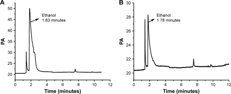 Gas chromatography analysis results. Notes: ( A ) The gas phase diagram of 0.05 mg/mL ethanol standard solution; ( B ) the gas phase diagram of 10 mg/mL ethanol–water solution in the honokiol nanoparticles.