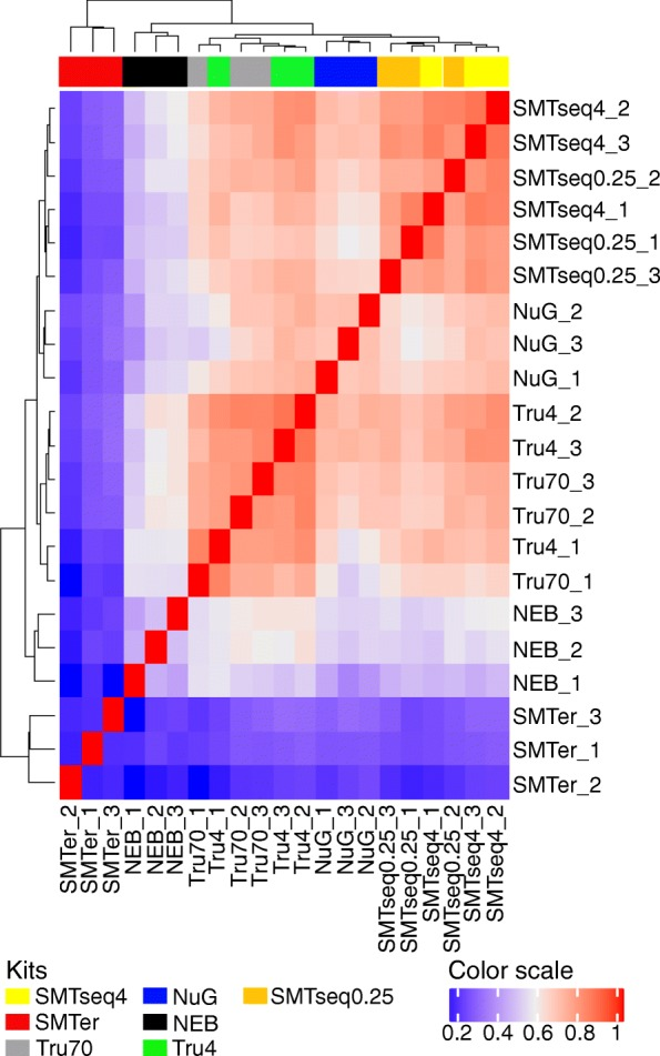 Hierarchical clustering based on the rank of IP/input value. Dendrogram represents Spearman correlation coefficients between pairs of samples. NEB: NEBNext® Ultra™, NuG: NuGEN Ovation®, SMTer: SMARTer® Stranded; Tru4: TruSeq using 4 ng of RNA; Tru70: TruSeq using 70 ng of RNA. SMTseq4: SMART-Seq® v4 using 4 ng of RNA; SMTseq0.25: SMART-Seq® v4 using 250 pg of RNA. Yellow and orange: SMTseq samples; Red: SMTer samples; Black: NEB samples; Blue: NuGEN samples; Green and grey: TruSeq samples