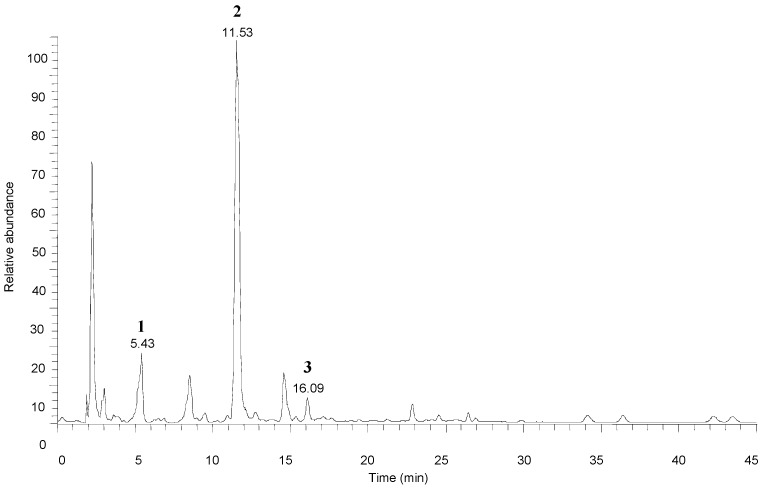 Total ion chromatogram of amygdalins characterized in bitter almonds by HPLC-ESI-MS/MS. ( 1 ) amygdalin amide; ( 2 ) amygdalin; ( 3 ) neoamygdalin.