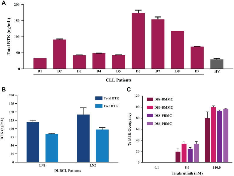 Assay utility in <t>CLL</t> and DLBCL patient samples: ( A ) <t>PBMCs,</t> ( B ) lymph nodes, and ( C ) bone marrow. ( A ) The concentration of total BTK in PBMCs from nine patients with CLL ranged from 33 to 174 ng/mL. The average total BTK expression in PBMCs from four healthy volunteers (HV, gray bar) was 30 ng/mL. Data represent the average and standard error of quadruplicate samples from each subject or from four healthy donors tested in quadruplicate. ( B ) The TR-FRET assay detected robust levels of free (light blue bars) and total (dark blue bars) BTK in lymph node (LN) tissue lysates from two patients with DLBCL. Data represent the average and standard error from samples tested in triplicate. ( C ) Matched BMMCs and PBMCs from two patients with CLL were treated by spiking 110, 8, and 0.1 nM tirabrutinib with a final DMSO concentration of 0.1%. The TR-FRET assay showed dose-dependent BTK binding after ex vivo treatment with tirabrutinib. BTK occupancy reached nearly 100% at a dose of 110 nM tirabrutinib. Data represent the average and standard error from triplicate samples.