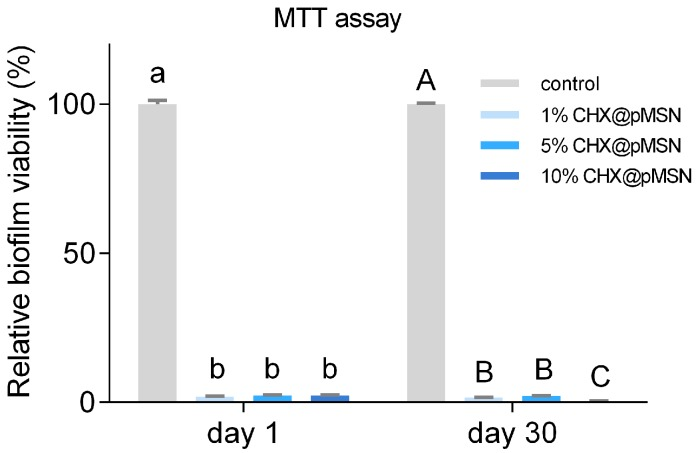 Relative biofilm viability of control, 1%, 5%, and 10% CHX@pMSN groups by MTT assay on ( A ) day 1; and ( B ) day 30. Data are shown as mean ± standard deviation. The groups labeled with the same letters have no significant difference ( p > 0.05).
