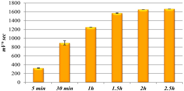 Different derivatization times of <t>200</t> nM sphinganine samples: area values obtained by analysis of triplicates. Values are expressed as mean ± SD, n = 6, from two independent experiments.