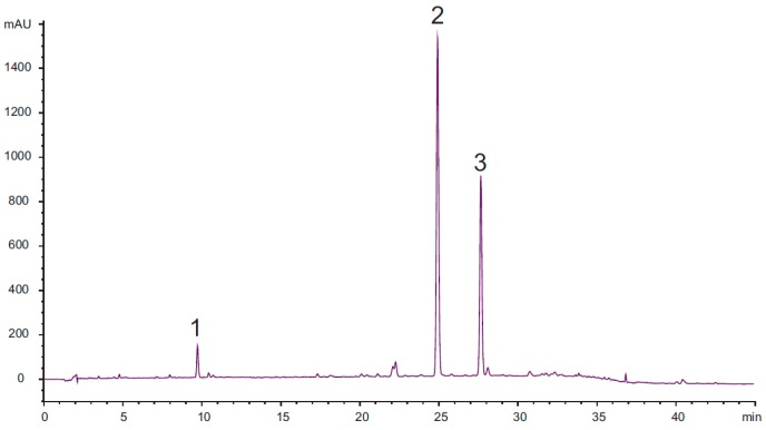 Chromatogramm of the <t>HPLC-DAD</t> analysis of the investigated dichloromethane (DCM) extract of the roots of Doronicum austriacum (2.5 mg/mL MeOH) at 205 nm. Analytical conditions: stationary phase: <t>Phenomenex</t> Synergi Max-RP 80 Å, 4 µm (4.6 mm × 150 mm); temperature: 35 °C; mobile phase: A = water + 0.025% TFA, B = acetonitrile; flow rate: 1.00 mL/min; detection: 205 nm; injection volume: 10 µL; solvent composition during analysis: 0′: 75% A; 10′: 60% A; 30′: 30% A; 35′: 2% A; 45′: stop; post time: 10′.