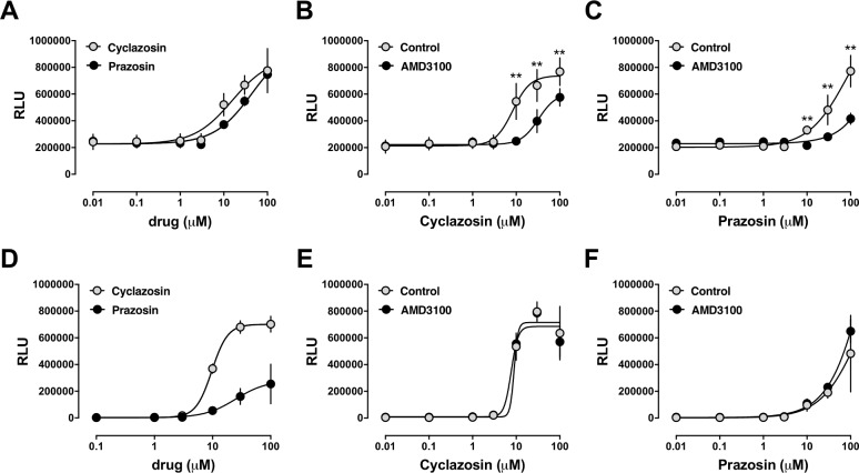 Dose-dependent effects of prazosin and cyclazosin in PRESTO-Tango β-arrestin recruitment assays for CXCR4 and ACKR3. Data are mean ± SE from n = 3 independent experiments (in triplicates). RLU: relative luminescence units. A-C: CXCR4 PRESTO-Tango assays. A. Grey circles: cells treated with cyclazosin. Black circles: cells treated with prazosin. B. Cells were pre-incubated with vehicle (control, grey circles) or AMD3100 (10 μM; black circles) for 15 min, followed by stimulation with cyclazosin. **: p