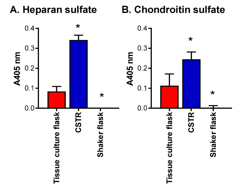 Effect of bioreactors on heparan and chondroitin sulfate structure. ELISA for the presence of ( A ) heparan sulfate chains detected using anti-heparan sulfate chain antibody clone 10E4 and ( B ) chondroitin sulfate chains detected using anti-chondroitin sulfate chain antibody clone CS-56. Data are presented as means ± standard deviation ( n = 3). * indicates significant differences ( p