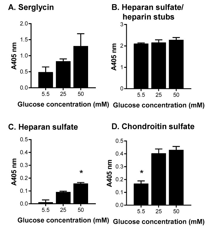 The effects of altering glucose concentrations in media for the production of serglycin, <t>heparan</t> sulfate/heparin and chondroitin sulfate. ELISA for the presence of ( A ) serglycin was detected using a polyclonal anti-serglycin antibody; ( B ) heparan sulfate/heparin stubs were detected using anti-heparan sulfate stub antibody clone 3G10 following HepIII digestion; ( C ) heparan sulfate chains were detected using anti-heparan sulfate antibody clone 10E4; and ( D ) chondroitin sulfate chains were detected using anti- chondroitin sulfate chain antibody clone CS-56. Data are presented as means ± standard deviation ( n = 3). * indicates significant differences ( p