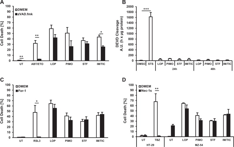 Loperamide, pimozide- or STF-62247-induced cell death does not primarily involve apoptosis, ferroptosis, or necroptosis. a , c , d MZ-54 cells were pretreated for 1 h with 20 µM zVAD.fmk ( a ), 5 µM Fer-1 ( c ) or 30 µM Nec-1s ( d ) followed by treatment with 17.5 µM loperamide, 15 µM pimozide, 40 µM STF-62247, 20 µM IM/100 µM TIC, 25 µM ABT-737/100 µM etoposide, 500 nM RSL3 or 1 ng/mL TNF \documentclass[12pt]{minimal} \usepackage{amsmath} \usepackage{wasysym} \usepackage{amsfonts} \usepackage{amssymb} \usepackage{amsbsy} \usepackage{mathrsfs} \usepackage{upgreek} \setlength{\oddsidemargin}{-69pt} \begin{document}$${\alpha}$$\end{document} α + 0.5 µM BV6 for 48 h. Cell death was assessed by measuring the PI uptake as fraction of total nuclei determined by Hoechst counterstaining using high-content fluorescence microscopy. HT-29 cells served as positive control for induction of necroptotic cell death. b MZ-54 cells were treated with 3 µM STS, 15 µM loperamide, 15 µM pimozide, 40 µM STF-62247, or 20 µM IM/100 µM TIC for the indicated time points. Caspase-3 activity was determined by quantifying alterations in <t>Ac-DEVD-AMC</t> fluorescence. Mean and SEM of 3−4 independent experiments performed in triplicate are shown. * p