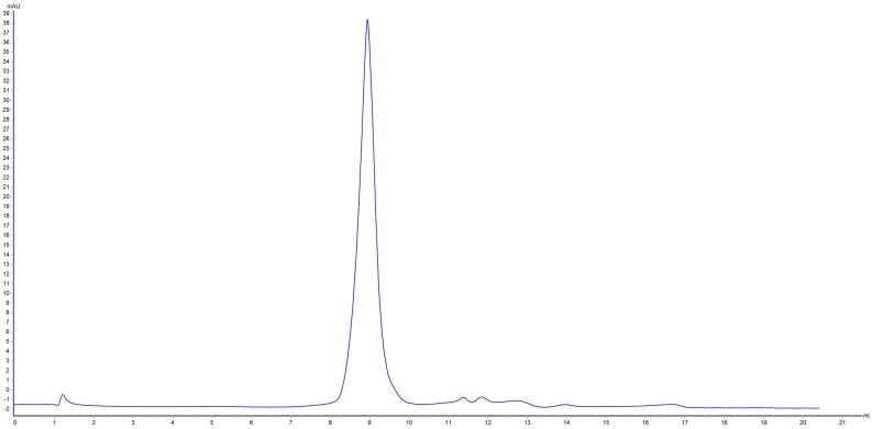 Superdex 200 10/300 gel filtration chromatograph of peak 2 results from ion-exchange chromatography.