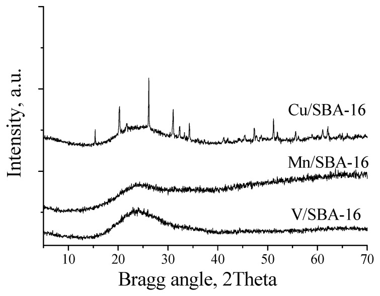 <t>XRD</t> temperature-programmed reduction of the <t>Cu/SBA-16,</t> V/SBA-16 and Mn/SBA-16 catalysts.