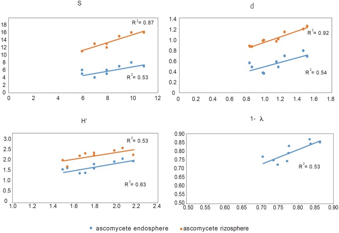 Correlation between biodiversity index S (species), d (individual), H′ (Shannon), and Simpson (expressed as 1- λ) of endophytic bacteria and rhizosphere and endosphere ascomycetes.