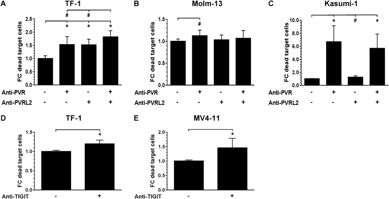 Blocking of the TIGIT-PVR/PVRL2 axis increases the lysis of AML cell lines. HD-PBMC-mediated lysis, with subject to the blocking of PVR and PVRLs on AML cell lines TF-1 ( a , n = 3), Molm-13 ( b , n = 6), Kasumi-1 ( c , n = 3), was measured after 24 h. The effect of blocking the receptor TIGIT on effector cells was examined for the cell lines TF-1 ( d , n = 5) and MV4-11 ( e , n = 3). Results are depicted as the mean ± SD fold changes (FC) of dead target cells, relative to the control without blocking antibodies. Measurements were performed in technical triplicates and for statistical analysis Mann–Whitney U -tests were performed (# p ≤ 0.05; * p ≤ 0.001)