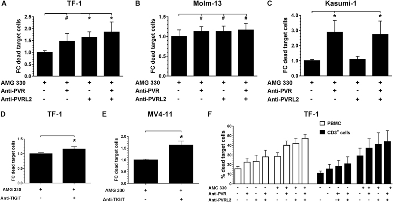 T-cell mediated lysis of the BiTE® antibody construct AMG 330 is significantly enhanced by additional administration of PVR and PVRL2 or TIGIT blocking antibodies. TF-1 ( a , n = 3), Molm-13 ( b , n = 6), Kasumi-1 ( c , n = 6) cells were incubated with HD-PBMCs and AMG 330 in the presence or absence of blocking antibodies against PVR or PVRL2. Blocking the receptor TIGIT on immune cells showed similar results for the cell line TF-1 ( d , n = 5) and MV4-11 ( e , n = 3). Results are depicted as the mean ± SD fold change (FC) of dead target cells, relative to the control without blocking antibodies. Lysis is mediated via CD3 + cells, as comparing HD-PBMCs and purified CD3 + cells from the same donor showed comparable results using the cell line TF-1 ( f , n = 2). Results are depicted as the mean ± SD of dead target cells of two independent experiments. Measurements were performed in technical triplicates, and for statistical analysis Mann–Whitney U -tests were performed (# p ≤ 0.05; * p ≤ 0.001)