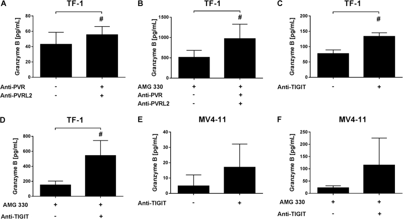 Blocking of the TIGIT-PVR/PVRL2 axis results in increased levels of Granzyme B secretion of immune cells. TF-1 ( a – d ) and MV4-11 ( e , f ) target cells were mixed with HD-PBMCs and incubated with blocking antibodies against PVR and PVRL2 or TIGIT in the presence or absence of the BiTE® antibody construct AMG 330. After 24 h, supernatants were harvested and human Granzyme B concentration was measured using ELISA. Results are depicted as the mean ± SD Granzyme B concentration of at least three independent experiments. For statistical analysis paired t -tests were performed (# p ≤ 0.05)