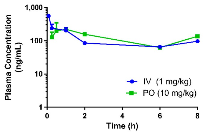 Pharmacokinetic profile of eurycomanone when administered as its pure compound in mice. (IV = intravenous route, PO = oral route)