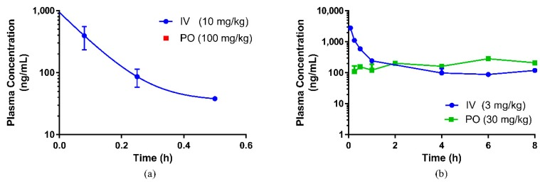 Pharmacokinetic profile of ( a ) standardized water extract (SWE) of E. longifolia and ( b ) <t>eurycomanone</t> compound, respectively, in rats. (IV = intravenous route, PO = oral route).