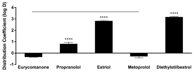 Lipophilicity properties of eurycomanone, propranolol, estriol, metoprolol, and diesthylstilbestrol. The distribution coefficient (log D) value for eurycomanone was −0.35. All standards showed acceptable log D values, respectively. The values were plotted based on the mean ± standard deviation. **** denotes significant difference when compared to eurycomanone ( p ≤ 0.0001). The log D value of eurycomanone is comparable to that of metoprolol. Line over bars indicates no significant difference between metoprolol and eurycomanone ( p ≥ 0.05).