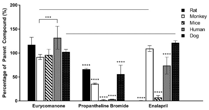 Eurycomanone's stability in rat, monkey, mice, human, and dog plasma as compared to propantheline bromide and enalapril. The values were plotted based on the mean ± standard deviation. **** denotes significant difference when compared to eurycomanone ( p ≤ 0.0001) in the five species tested. *** denotes significance difference ( p ≤ 0.001) in eurycomanone's stability between species monkey and human. Line over bars indicates no significant difference when compared to eurycomanone in species monkey and dog for enalapril ( p ≥ 0.05).