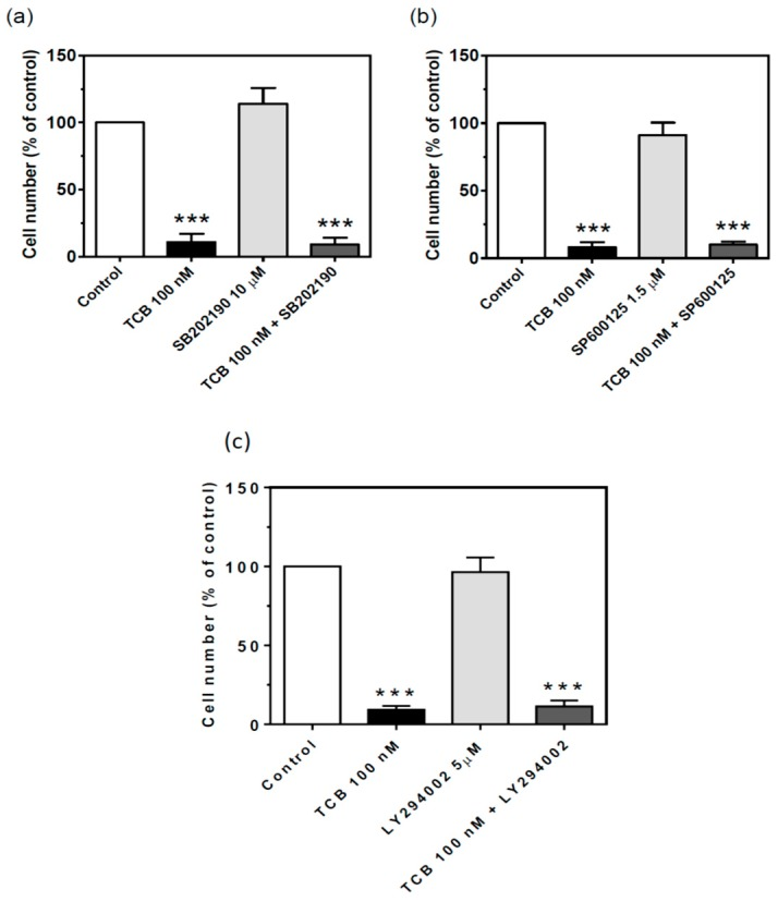 Effect of <t>p38,</t> JNK1/2 and PI3K inhibition on cell proliferation of LLC-PK1 cells treated with telocinobufagin (TCB). Serum-starved LLC-PK1 cells were treated with 100 nM TCB in 2.5% FBS for 72 h with or without 10 μM SB202180 (p38 inhibitor) ( a ), 1.5 μM SB600125 (JNK1/2 inhibitor) ( b ), or 5 μM LY294002 (PI3K inhibitor) ( c ). Trypan blue-free viable cells were counted in Neubauer chamber. Data are the mean ± SEM of at least three independent experiments in duplicate. *** p