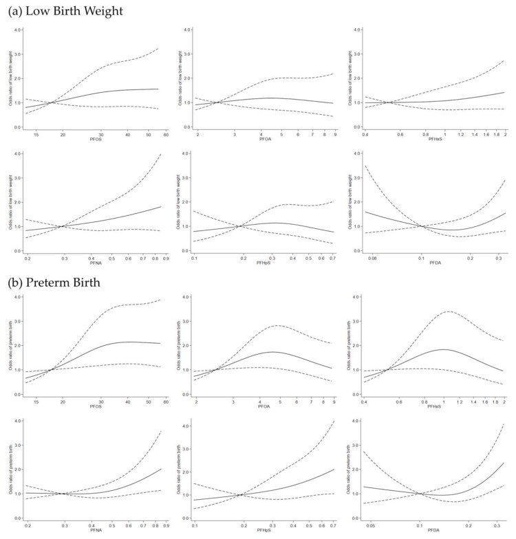 Odds ratio for low birth weight ( a ) and preterm birth ( b ) according to continuous PFASs values using a restricted cubic spline regression model with three knots at the 10th, 50th and 90th percentiles. The dashed lines represent 95% confidence intervals for the spline model (reference is the 10th percentile of each PFASs level). Model adjusted for a study sample indicator, infant sex, infant birth year, gestational week of blood draw, maternal age, parity, socio-occupational status, pre-pregnancy body mass index (BMI), smoking and alcohol intake during pregnancy. In graph ( a ), the p -values for non-linearity for PFOS, PFOA, PFHxS, PFNA, PFHpS and PFDA and low birth weight were 0.52, 0.43, 0.55, 0.88, 0.35, and 0.05, respectively. In graph ( b ), the p -values for non-linearity for PFOS, PFOA, PFHxS, PFNA, PFHpS and PFDA and preterm birth were 0.10, 0.01, 0.01, 0.05, 0.69, and 0.01, respectively.