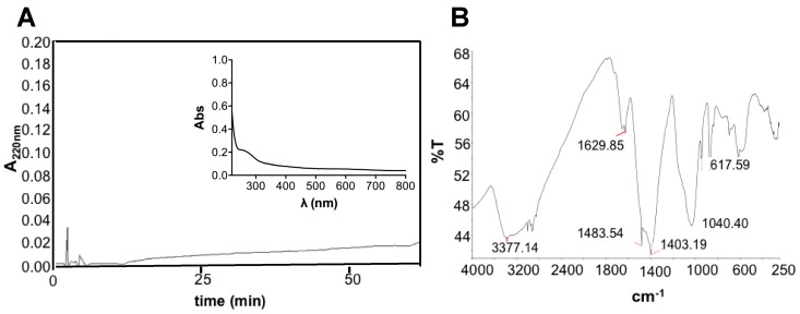 Characterization of <t>REPS:</t> ( A ) <t>RP-HPLC</t> chromatogram of REPS solution (10 mg/mL) using C 18 column at 0.8 mL/min flow rate and the following gradient: 0–5 min, 0%; 5–50 min, 60%; 50–55 min, 60%; 55–60 min, 90%; and 60–65 min, 90% of solvent B (80% v / v CH 3 CN and 0.1% v / v TFA). Inset: UV-vis absorption spectrum of REPS solution. ( B ) FT-IR spectrum of REPS showing signals within 4000 to 250 cm −1 ; the measurements were consistent among three replicates.
