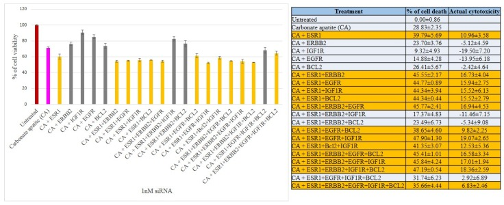Cell viability and cytotoxicity assessments of MCF-7 cells treated with various CA-siRNA complexes involving ESR1, ERBB2, IGF1R, EGFR and BCL2 siRNAs (1 nM) individually or in combination, for a period of 48 h. Preparation of the CA-siRNA(s) complexes involved introduction of ESR1, ERBB2, IGF1R, EGFR and BCL2 siRNAs individually or in combination with 3.5 mM of CaCl 2 to 1 mL of bicarbonate-buffered DMEM (pH 7.4). The mixture was allowed incubation at 37 °C for 30 min before the addition of 10% FBS. The cells were incubated for the next 48 h with the prepared complexes. MTT assay was performed and absorbance reading was taken at 595 nm with 630 nm as references wavelength. Data was presented as mean ± SD of triplicates.