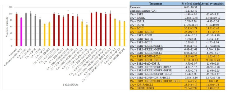 Cell viability and cytotoxicity assessments of MDA-MB-231 cells treated with various CA-siRNA complexes involving ESR1, ERBB2, IGF1R, EGFR and BCL2 siRNAs (1 nM) individually or in combination, for a period of 48 h. Preparation of the CA-siRNA(s) complexes involved introduction of ESR1, ERBB2, IGF1R, EGFR and BCL2 siRNAs individually or in combination with 3.5 mM of CaCl 2 to 1 mL of bicarbonate-buffered DMEM (pH 7.4). The mixture was allowed incubation at 37 °C for 30 min before the addition of 10% FBS. The cells were incubated for the next 48 h with the prepared complexes. MTT assay was performed and absorbance reading was taken at 595 nm with 630 nm as references wavelength. Data was presented as mean ± SD of triplicates.