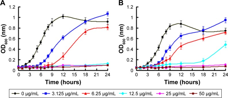 Bacterial growth curve of ( A ) Escherichia coli and ( B ) Staphylococcus aureus in LB liquid medium in the presence of Ag-MSNs with different concentrations. These data represent three separate experiments and are presented as mean values±SD. Abbreviations: Ag-MSNs, nanosilver-decorated mesoporous silica nanoparticles; LB, Luria–Bertani.