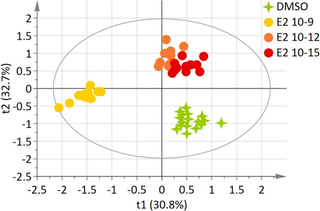 Two-dimensional PLS-DA scores plot of HepG2 cell extracts integrated 1 H-NMR spectra for E2 exposure. Each dot or star represents an observation projected onto the first (horizontal axis) and the second (vertical axis) PLS-DA latent variables. E2 doses are shown in different colors: DMSO (green; N = 17), E2 10 −9 M (light orange; N = 12), E2 10 −12 M (dark orange; N = 12), E2 10 −15 M (dark red; N = 12) (R 2 Y = 81.6% and Q 2 = 0.635).