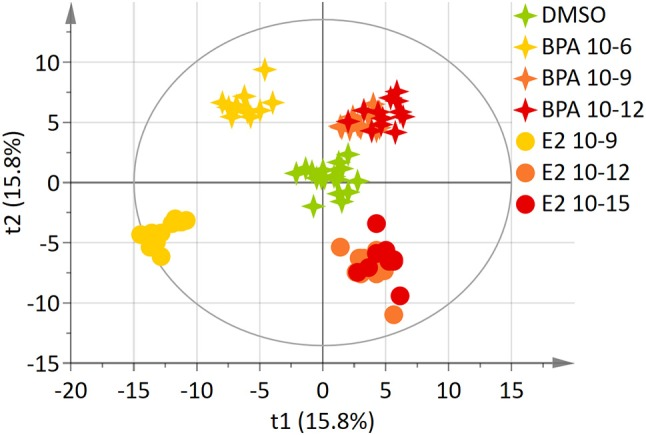 Two-dimensional PLS-DA scores plot (Axis 1 and 2) of HepG2 cell extracts integrated 1 H-NMR spectra for BPA and E2 exposure. Each dot or star represents an observation projected onto the first (horizontal axis) and the second (vertical axis) PLS-DA latent variables. Different symbols are used for BPA (4-point star) and E2 (circle) exposure. Doses are shown as follow: DMSO: green ( N = 17), BPA 10 −6 M: light orange ( N = 11), BPA 10 −9 M: dark orange; ( N = 12), BPA 10 −12 M: dark red ( N = 12), E2 10 −9 M: light orange ( N = 11), E2 10 −12 M: dark orange ( N = 12), E2 10 −15 M: dark red ( N = 12); (R 2 Y = 59.5% and Q 2 = 0.508).