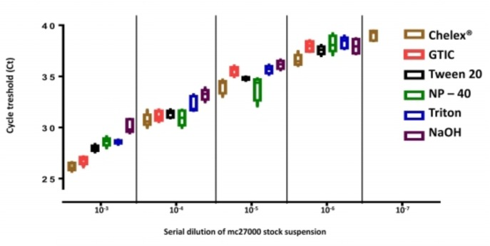 Comparison of DNA extraction protocols in spiked sputum samples. The  M. tuberculosis mc 2 7000  stock suspension was diluted and used to spike negative sputum samples. Box plots with C T  median, 10th, 25th, 75th, and 90th centiles of 10 replicates. Methods are indicated by colors: brown: Chelex ®  method; pink: Guanidium Isothicyanate/Tris-HCl/EDTA + 3 cycles of freeze thawing and boiling; black: Tween 20/Tris-HCl/EDTA/lysozyme+proteinase K/SDS + warming cycles 56°C/95°C; green: Nonidet P-40/Tris-HCl/EDTA/lysozyme+proteinase K/SDS + warming cycles 56°C/95°C; blue: Triton X-100/Tris-HCl/EDTA; purple: NaOH + boiling and sonication.