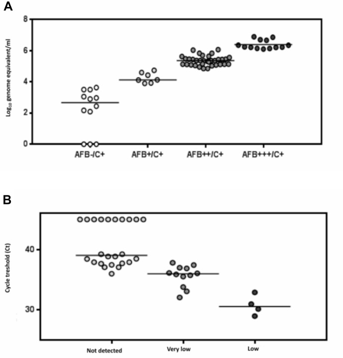 MTB DNA concentration in culture positive samples stratified according to smear microscopy results using the IS6110 PCR (A) . Comparison of real-time PCR IS6110 assay and Xpert MTB/RIF on 40 clinical sputum samples. Positive threshold of the PCR assay is indicated by the dotted line (B) .