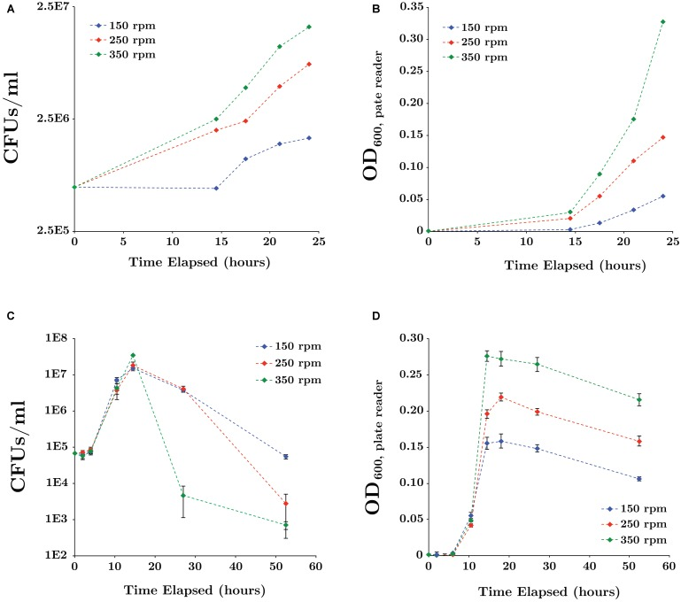 Effect of mixing rates on SR7 growth in LB medium under 1 atm CO 2 for cultures inoculated from spores (A,B) or vegetative cells (C,D) . Growth was measured by CFUs/ml (A,C) and OD 600 (B,D) . Optical density was measured in 200 μl using a microplate reader and error bars represent the standard deviation of triplicate cultures. As expected, lag times for cultures inoculated with spores were longer than for those inoculated with vegetative cells due to time required for germination.