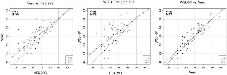 Correlation of ASFV protein expression levels in WSL-HP, HEK 293 and Vero cells. Protein abundances determined in the cells indicated at the axes are given in mole % in a logarithmic scale. Non-structural (ns) proteins are marked as full black circles, structural (s) and uncharacterized (u) proteins as open squares and triangles, respectively. Correlation coefficients are given as R, the y-intercepts and slopes of the dotted regression lines are given as Y0 and m, respectively. Dissecting lines are dashed.