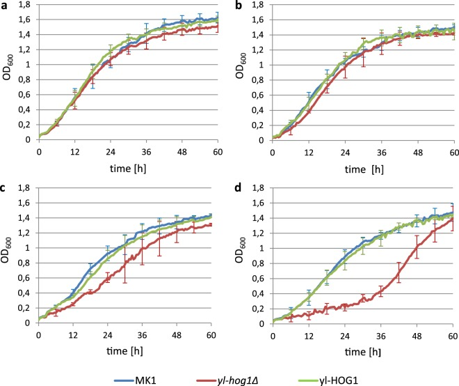 Growth of Y. lipolytica strains MK1, yl-hog1Δ and yl-HOG1 , in YPD medium supplemented with different concentrations of NaCl: ( a ) without NaCl, ( b ) 0.2 M NaCl, ( c ) 0.4 M NaCl, ( d ) 0.9 M NaCl. OD 600 changes were measured by Bioscreen C. Average was counted from eight repetitions.